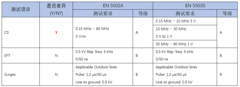 欧盟电磁兼容指令(Directive 2014/30/EU)协调标准增加EN 55035