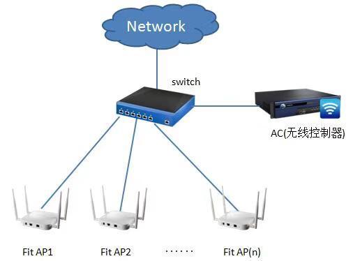 无线网络(WIFI)的搭建