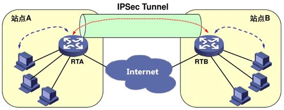 企业专网建设