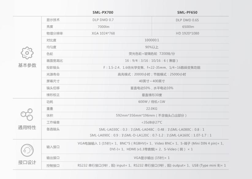 SML-PX700/PF650