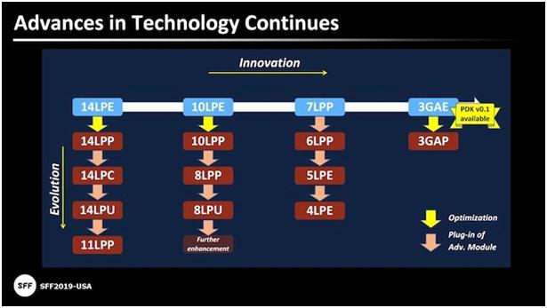 宏旺半导体详解手机搭配UFS3.0最新标准 速度有多亮眼