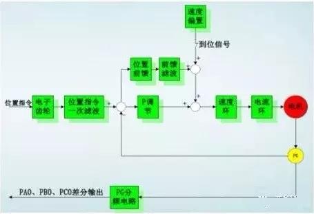 什么是伺服电机?怎样控制伺服电机?|伺服驱动器