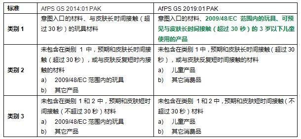 德国发布PAHs新版标准AfPS GS 2019:01 PAK