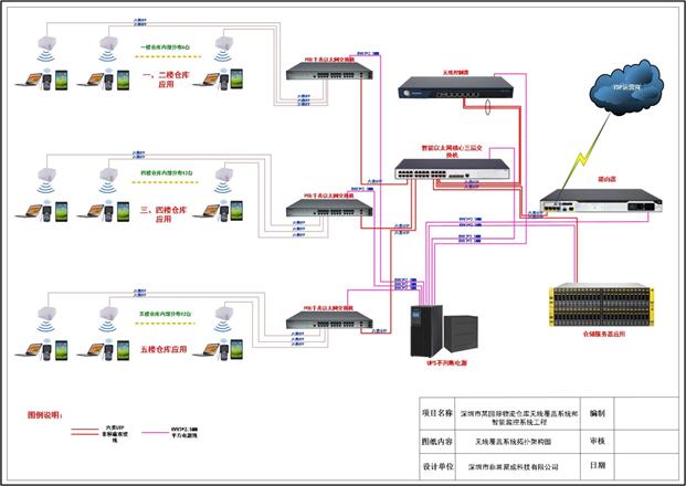 某国际物流仓库智能监控及无线覆盖项目