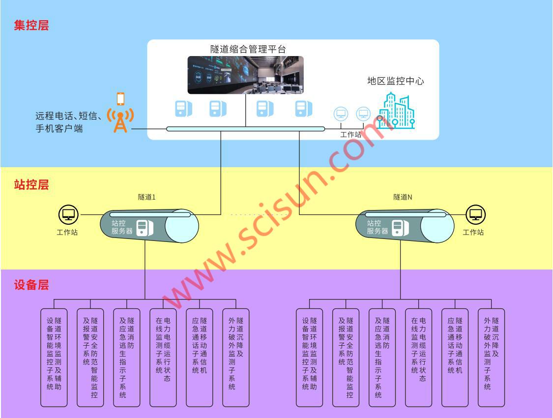 SCL2000电缆隧道综合监测系统