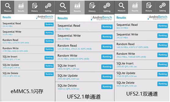 宏旺半导体测试eMMC5.1,UFS2.1,UFS3.0实际应用差别有多大