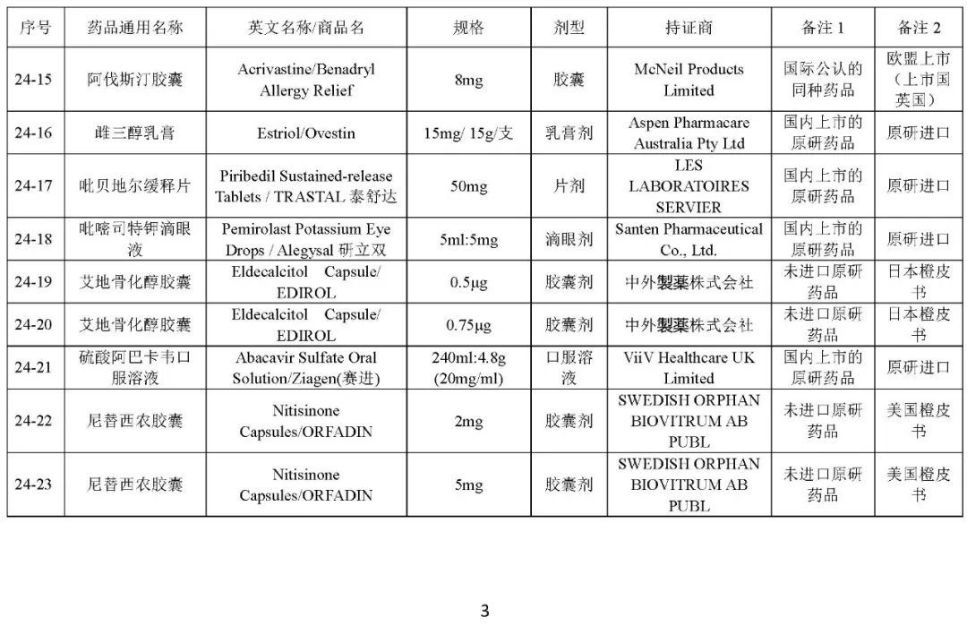 关于发布《化学仿制药bob安卓版bob官方下载链接目录(第二十四批)》的公示