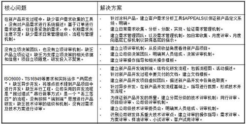 松井新材料咨询案例