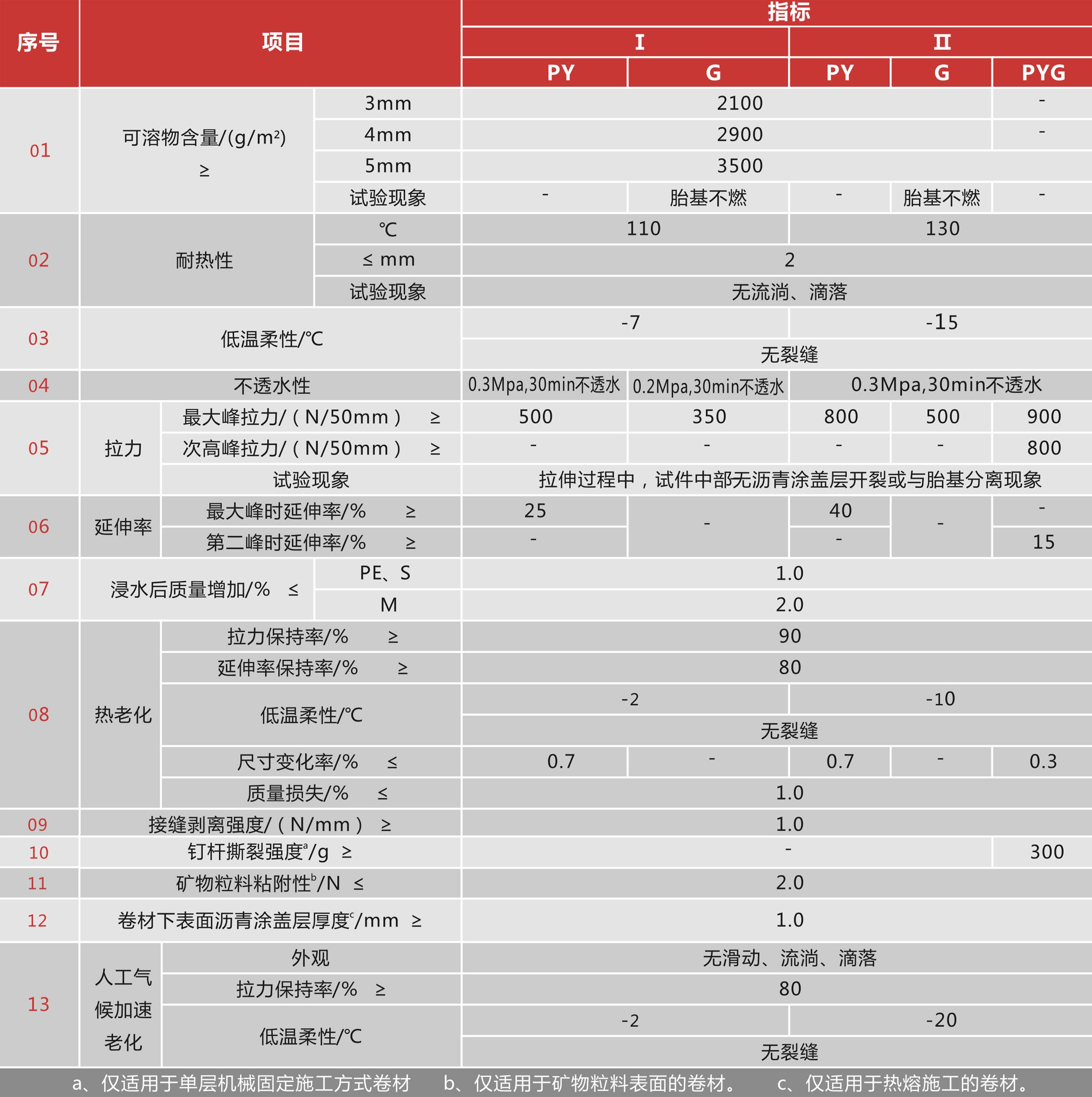 塑性体(APP)改性沥青bv伟德国际体育下载卷材