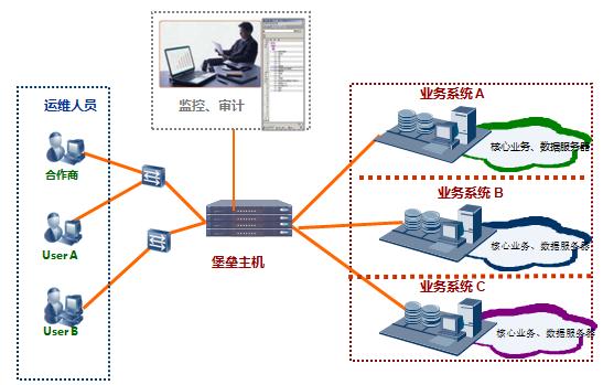 运维审计与风险控制系统