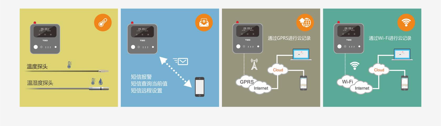 T20互联网温湿度记录仪