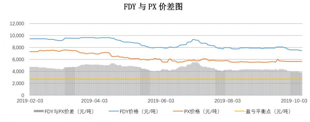 【钜鑫资本】20191010聚酯产业链价差跟踪