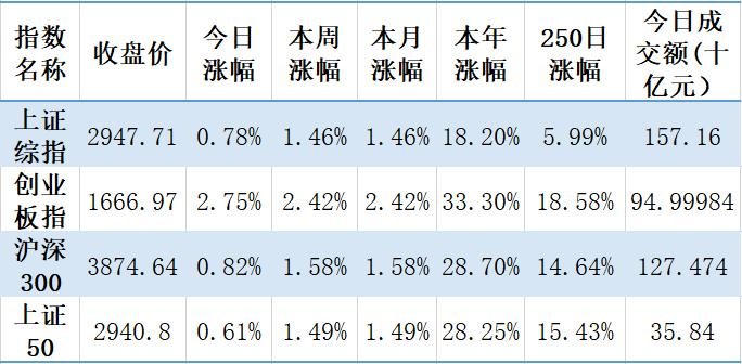【钜鑫资本】20191010今日观察