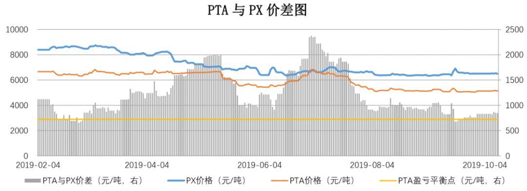 【钜鑫资本】20191011聚酯产业链价差跟踪