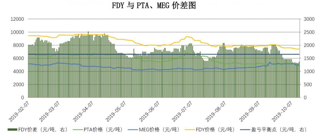 【钜鑫资本】20191014聚酯产业链价差跟踪