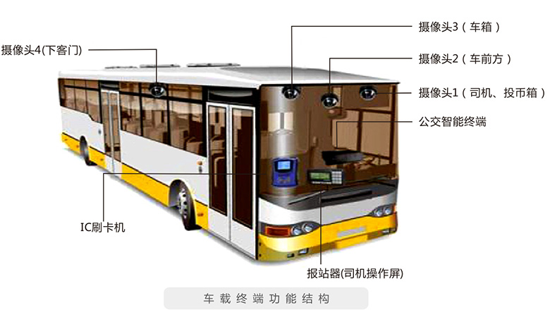 聪慧公交在城市之技能利用