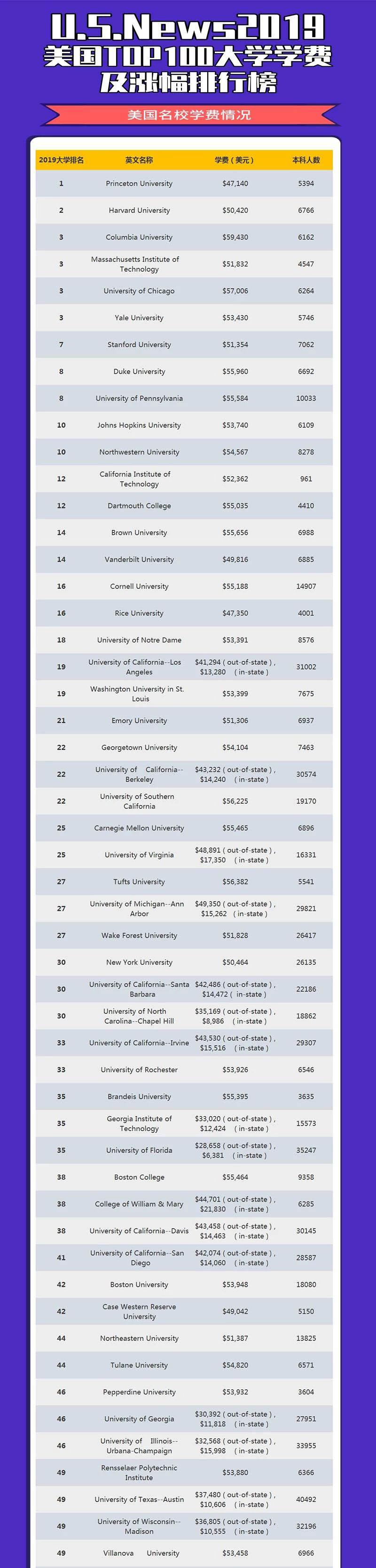 美国260个大学学费上涨,美金汇率破7