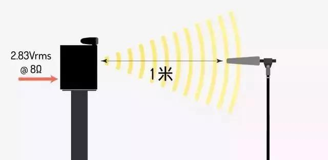 购买前认清喇叭基本标准:频响、阻抗、灵敏度
