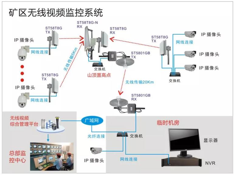 无线视频监控系统方案展示
