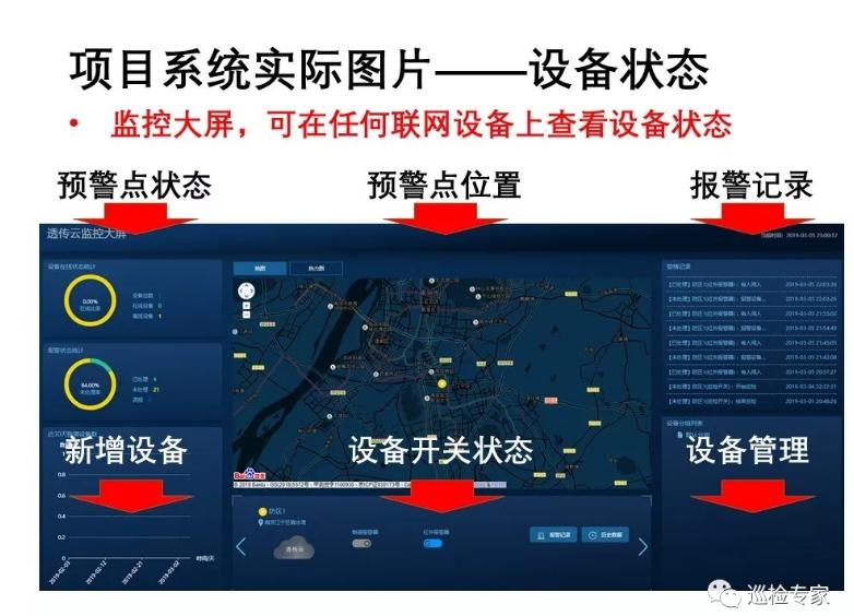 可燃气体 远程监测预警平台 实物图片