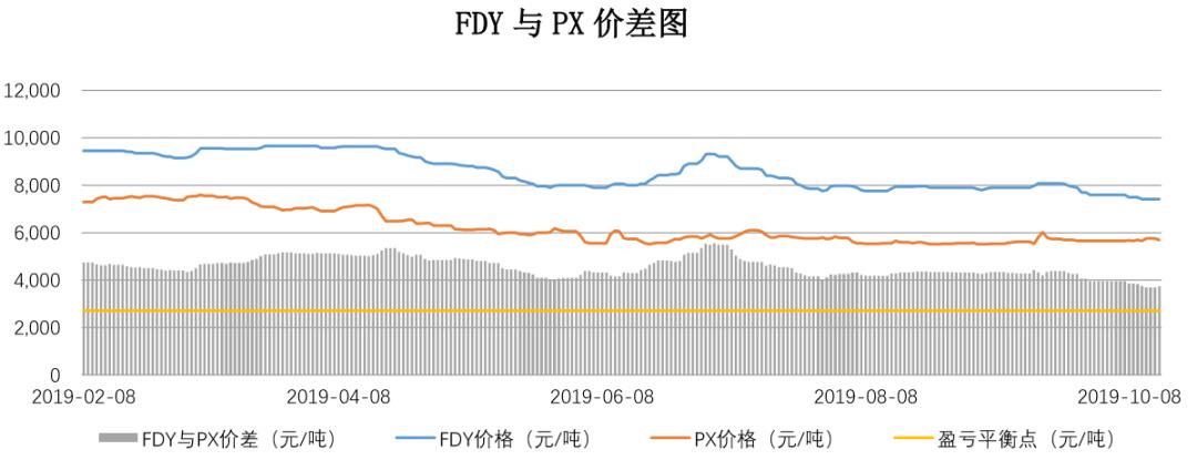 【钜鑫资本】20191015聚酯产业链价差跟踪