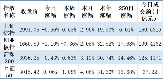 【钜鑫资本】20191015今日观察