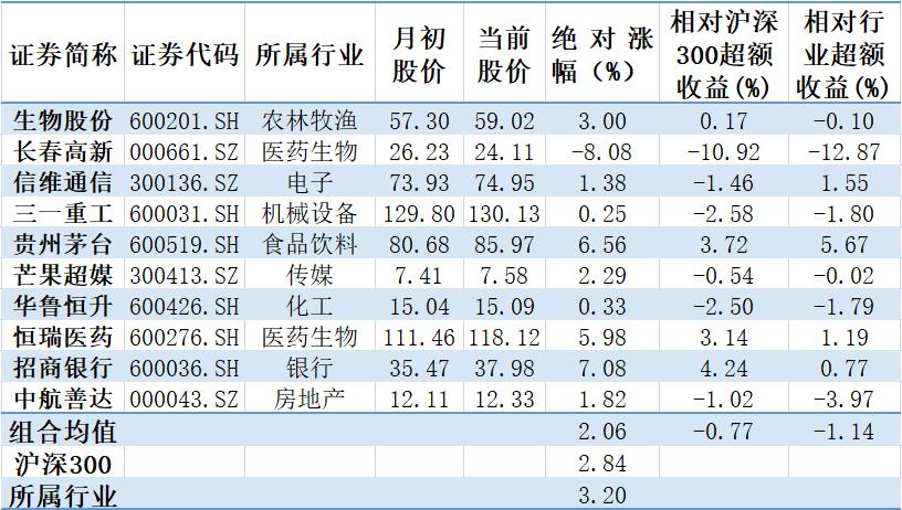 【钜鑫资本】2019年10月金股业绩追踪