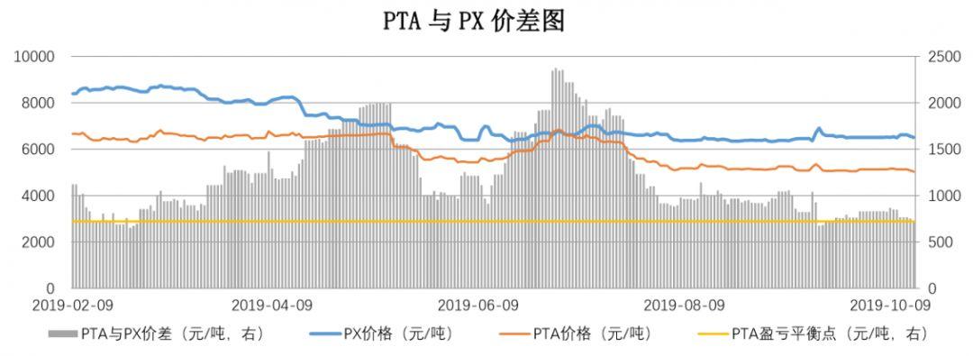 【钜鑫资本】20191016聚酯产业链价差跟踪