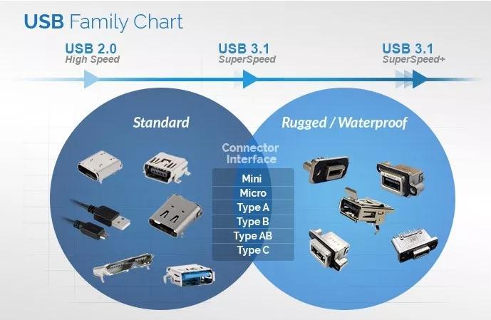 下合同到耐用:瞧消费电子USB的演化过程
