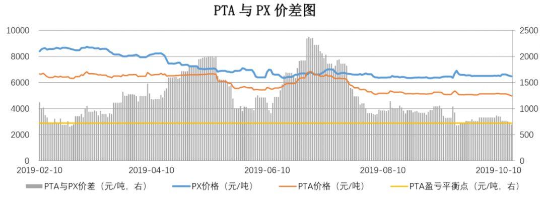 【钜鑫资本】20191017聚酯产业链价差跟踪