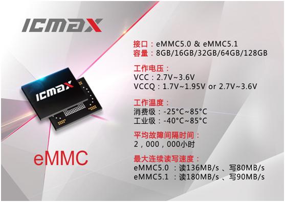 宏旺半导体ICMAX积极参与国家北斗导航系统的芯片自主化进程