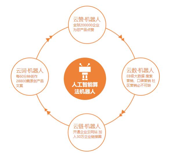 犀牛云三剑合璧,打造企业健康营销生态 !.png