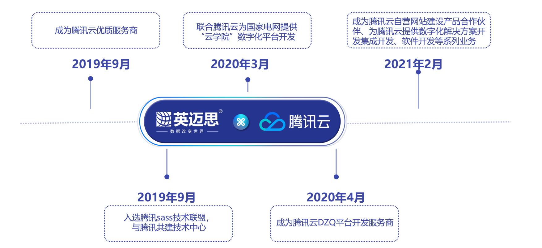 腾讯云&英迈思深度合作:共同致力企业数字化转型,打造私域流量!