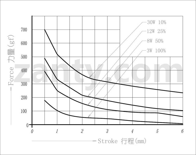 电磁铁SDO-0628L 日本弹珠机弹子机游戏机开关小型推拉电磁铁螺线管