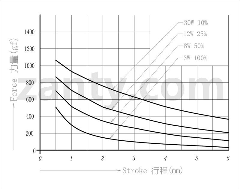 电磁铁SDO-0629L 洗碗机生活自动化设备用小型直动式推拉电磁铁螺线管