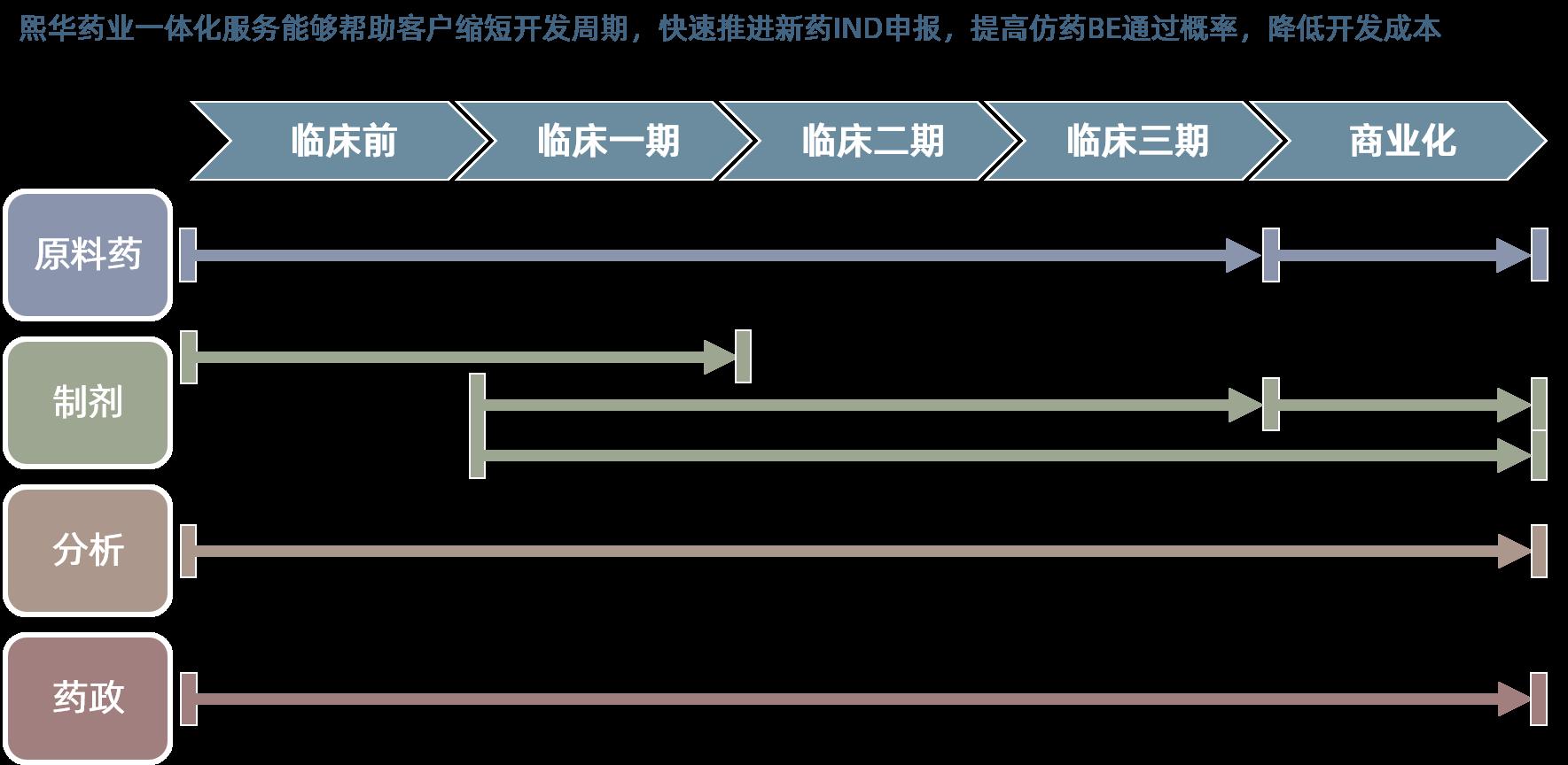 熙华药业CDMO平台