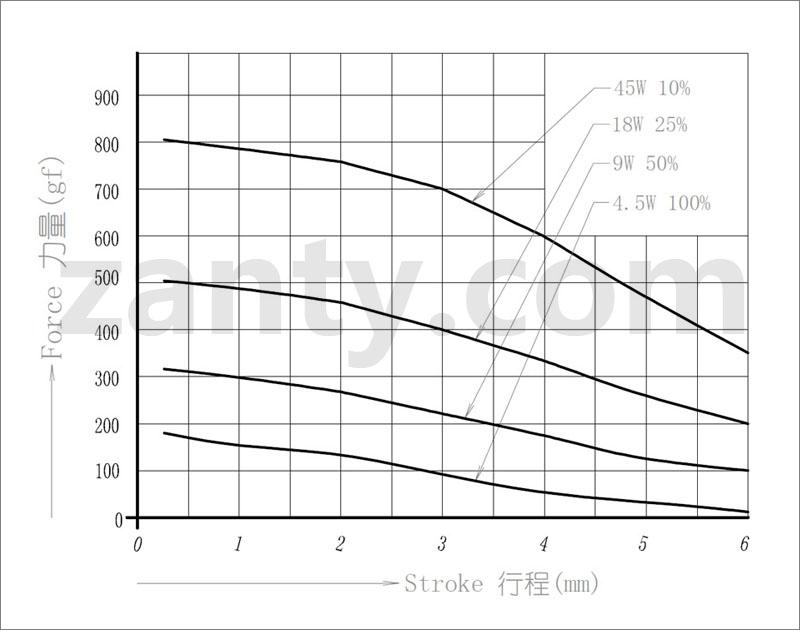 电磁铁SDO-1230S 汽车驻车P挡电子锁超静音推拉电磁铁电磁锁