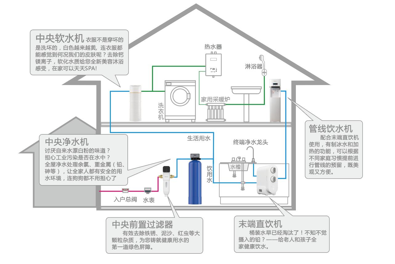 家用净水器加盟代理