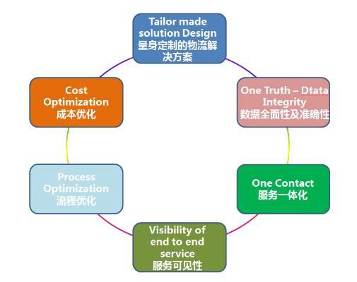 海格物流全供应链管理平台入选2016年广东省智能制造试点示范项目