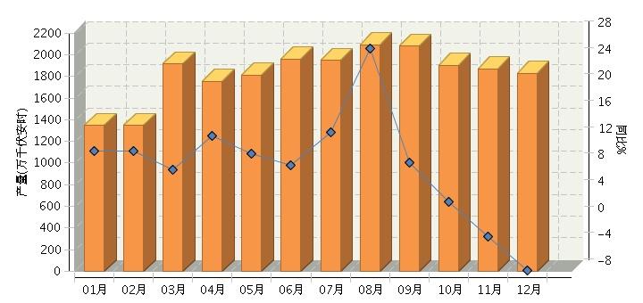 中国蓄电池行业简报