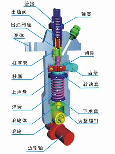 株硬fun88应用之汽车行业柴油机燃油系统