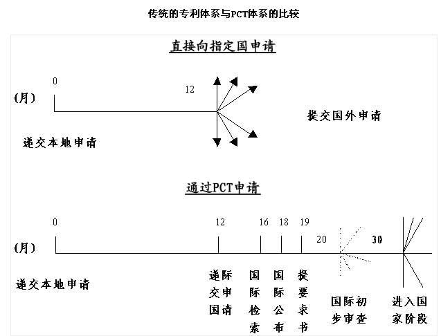 PCT国际万搏manbetx官网体育申请
