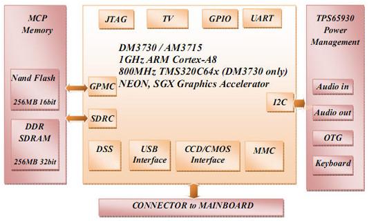 Mini8510 CPU Module