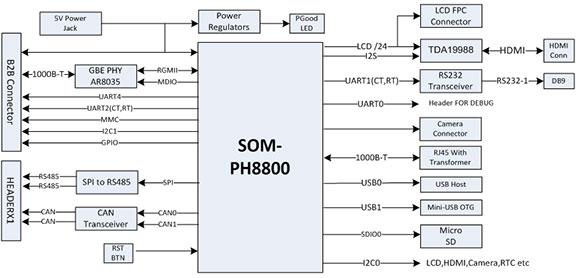 SBC-PH8800
