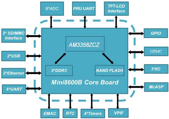MIni8600B核心板
