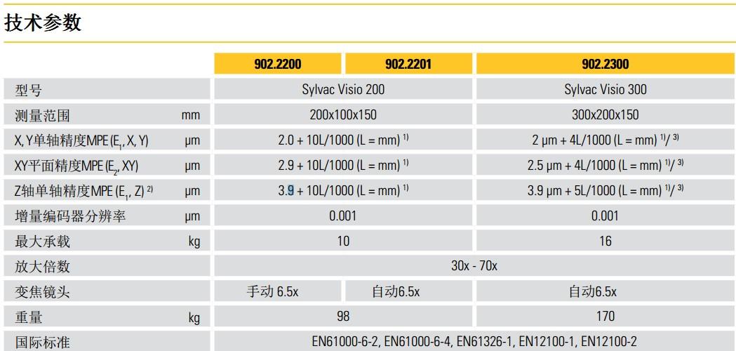 SYLVAC-VISIO200/300影像测量仪