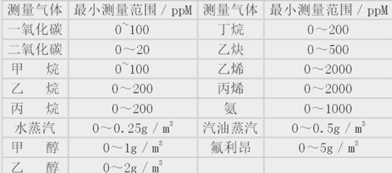 过程气体分析竞博jbo下载安卓的选型原则和方法
