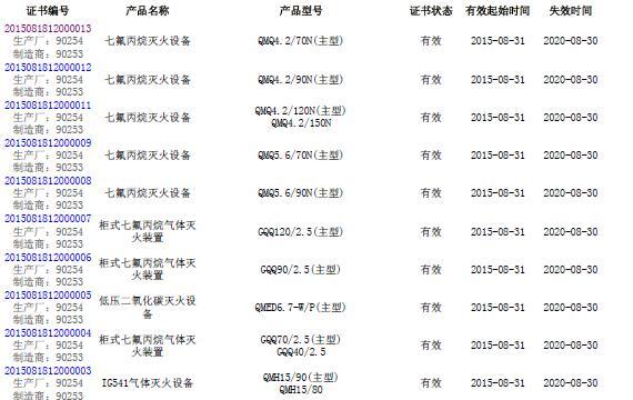 中国南消取得全国首家气体灭火设备3C认证证书