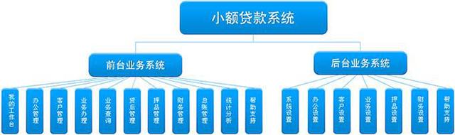 小贷系统架构