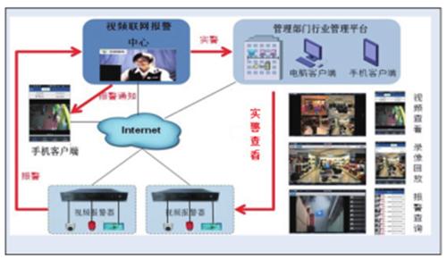 视频数据管理云平台